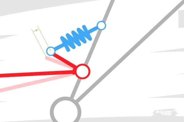 Toujours le même cas de figure simple >Lorsque la roue arrière se déplace d'un centimètre en début de course, le ressort de l'amortisseur est actionné sur une certaine distance. Tout ceci se passe à une vitesse de déplacement de la roue arrière donnée, et engendre une certaine vitesse de compression de l'amortisseur.