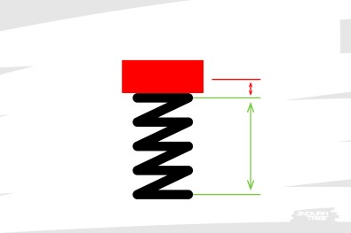 On lui applique une première charge. Pour l'exemple, un kilo (10 Newtons). Admettons que les caractéristiques du ressort l'amène à se comprimer d'un centimètre.