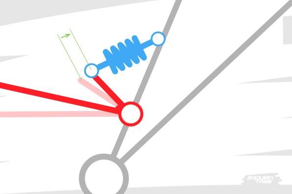 Plus loin dans le débattement, la roue se déplace à nouveau de la même manière. Mais puisque le ratio a changé, l'amortisseur doit parcourir plus de distance dans le même laps de temps : la vitesse à laquelle il se comprime augmente.