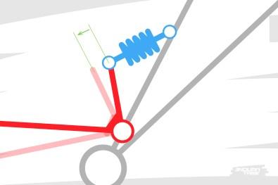 Au départ, pour un centimètre de débattement à la roue, l'amortisseur est sollicité de manière importante.