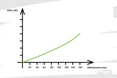 La progressivité de la courbe de raideur est donc relativement faible.