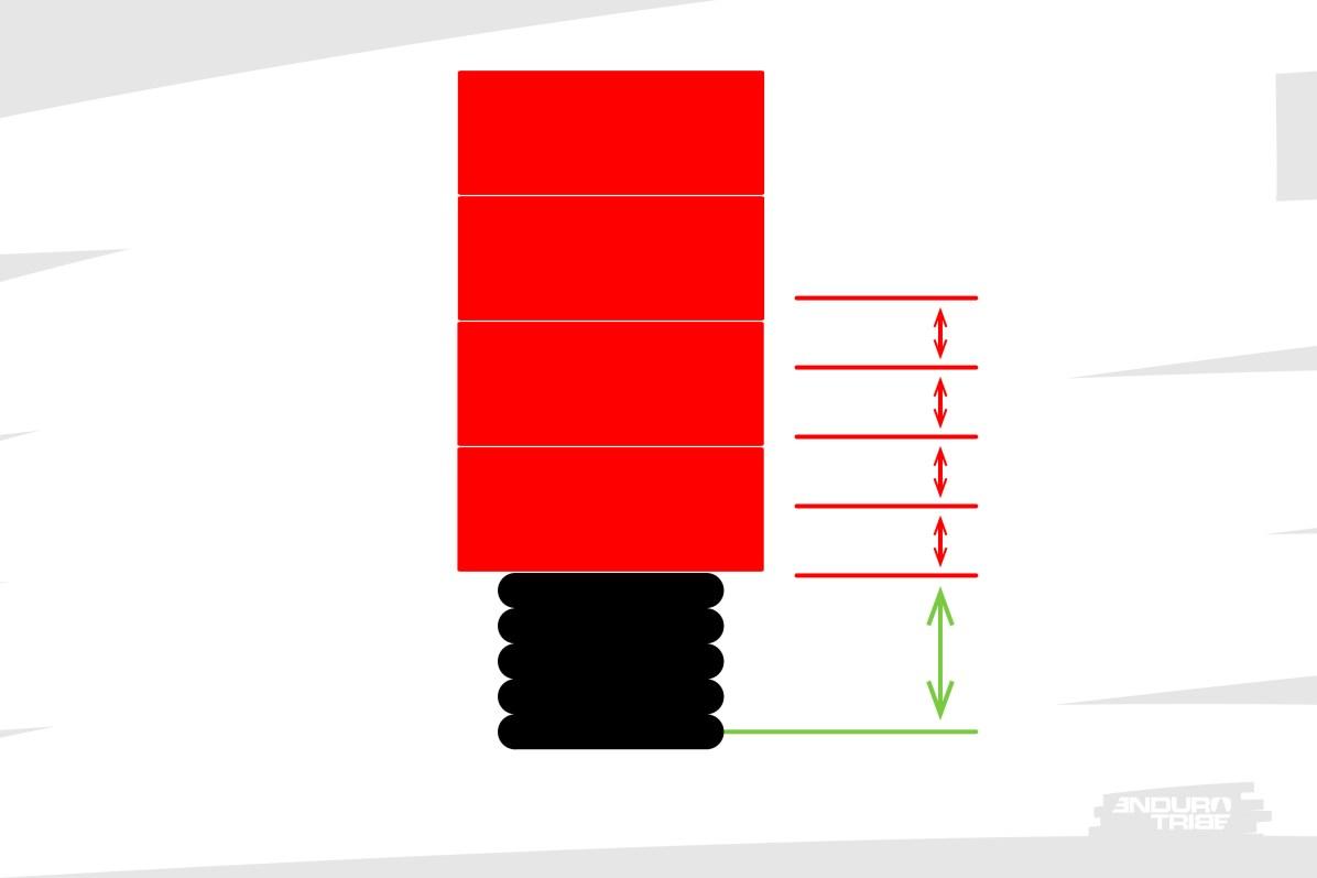 Cette relation d'un kilo par centimètre est valable jusqu'à ce que le ressort soit totalement comprimé. Que ses spires deviennent jointives.