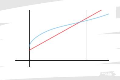 À contrario, le ressort hélicoïdal a pour lui une raideur plus faible, sous la courbe de l'air.
