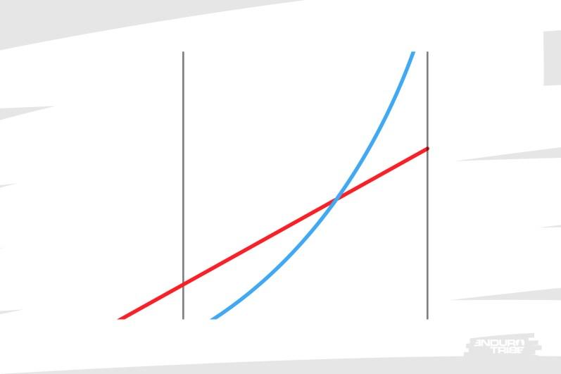 Pour la dernière fois, les courbes de raideur Air ou Ressort sont susceptibles de se croiser en fin de course.