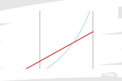 À contrario, la raideur constante du ressort hélicoïdal ne change pas d'objectif et continue en direction de la valeur finale à laquelle il finit sa course.