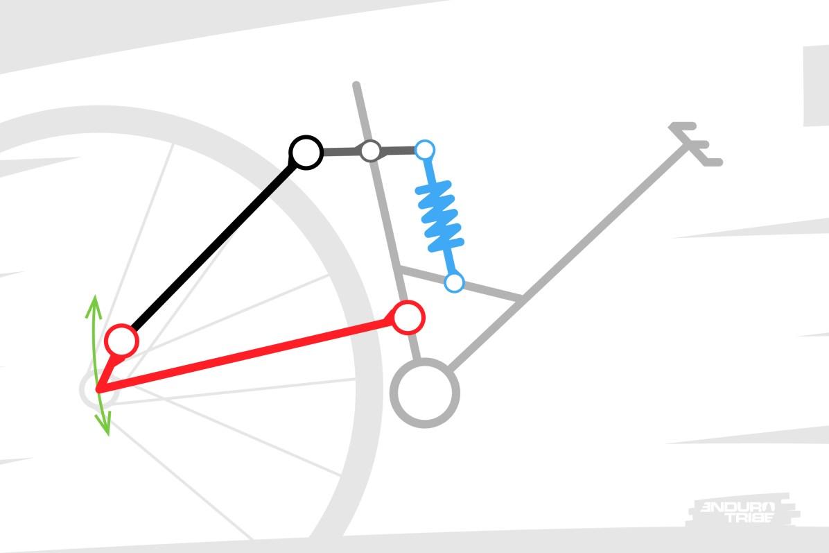 """Sur ce concept plus complexe à parallélogramme déformable, parfois appelé aussi""""Four bar Linkage"""" ou dispositif à biellette/basculeur,la roue arrière reste reliée au triangle avant par un simple bras : les bases du triangle arrière. Le renvoi à l'amortisseur passe ici par les haubans qui jouent le rôle de biellette, et un basculeur."""