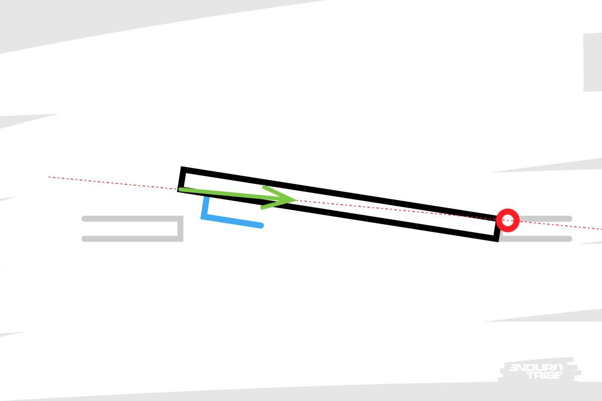Reprenons l'exemple de la porte. Si au lieu d'exercer une force via la poignée, on l'exerce sur la tranche, en direction des gonds ? Dans ce cas précis, la porte ne bouge pas. La direction de l'effort passe par le point de pivot de la porte. Le moment est nul, la rotation de la porte n'est pas influé par cet effort.
