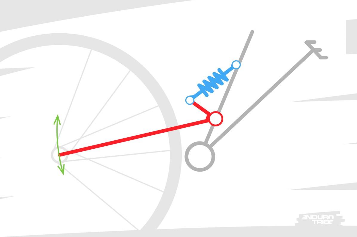 Le mono-pivot consiste à relier la roue arrière au triangle avant d'un simple bras, articulé autour d'un point de pivot unique. Ce bras sert à la fois de guide à la roue, et de renvoi à l'amortisseur.