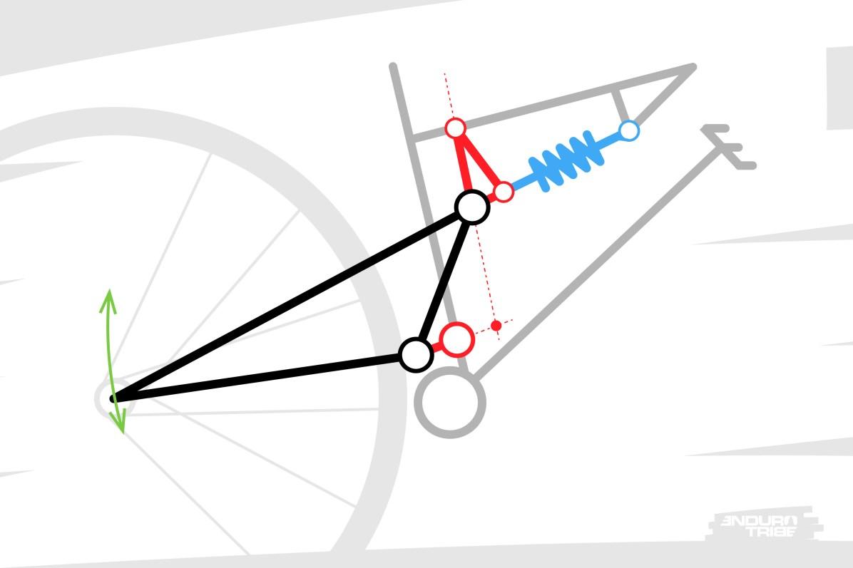 Ce sont ces deux biellettes qui déterminent la trajectoire du centre de la roue arrière. Le point autour duquel la trajectoire de la roue arrière pivote se situe à l'intersection des axes des deux biellettes.Il s'agit d'un point purement virtuel, que rien ne matérialise concrètement. C'est pour cette raison que l'on parle de Point de Pivot Virtuel.