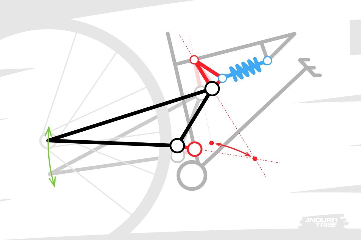 Ce point de pivot a lui-même une trajectoire propre, le long de laquelle il se déplace. À chaque instant, le centre de laroue arrière décrit une trajectoire qui pivote autour de ce point. En cours de mouvement, il n'était pas le même à l'instant d'avant, et ne sera pas le même à l'instant suivant... C'est pour cette raison que l'on parle aussi de Centre Instantané de Rotation.