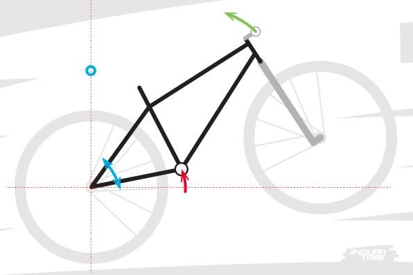 Toute la difficulté et toute la subtilité de cette manoeuvre résident dans le fait qu'en appuis sur les pédales, il faut soulever notre propre poids en même temps que le vélo dans la manoeuvre. Le centre de gravité du pilote (autour du nombril) vient alors passer l'aplomb du centre de la roue arrière, et contrebalancer le poids du vélo.