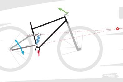 Lecas de figure diffère avec l'usage d'un point de pivot virtuel. Ici projeté très en avant, notamment par l'orientation de la biellette supérieure, le point de pivot est tellement en avant que l'usage, le résultat peut être similaire à l'usage d'un semi-rigide. C'est un bras de levier entier qu'il faut soulever pour pivoter autour de l'axe de la roue arrière. La longueur des bases a toute son importance dans le résultat de la manoeuvre.
