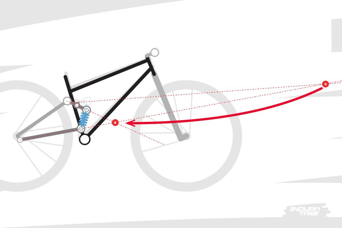 Dans ce premier cas de figure, le point de pivot virtuel est projeté très en avant au début du débattement. Puis, plus la suspension s'enfonce, plus il se rapproche du boitier.