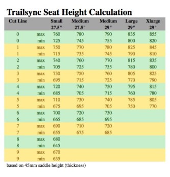 En connaissant sa hauteur de selle au pédalage, on peut déterminer le repère auquel couper la tige au sein du tableau que voici. Il faut comprendre par exemple que : coupée au repère n°5, la tige de selle permet d'avoir une hauteur de selle (position haute) comprise entre 750 et 785mm sur un taille L. Toutes ces valeurs se basent sur une selle dont la hauteur de rail à sommet d'assise est de 45mm. Une valeur qui peut varier de quelques mm suivant les modèles.