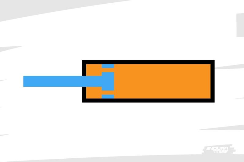 Dans cette configuration, le vérin ne peut fonctionner. Si la tige cherche à pénétrer dans la chambre, l'huile - incompressible - l'en empêche.