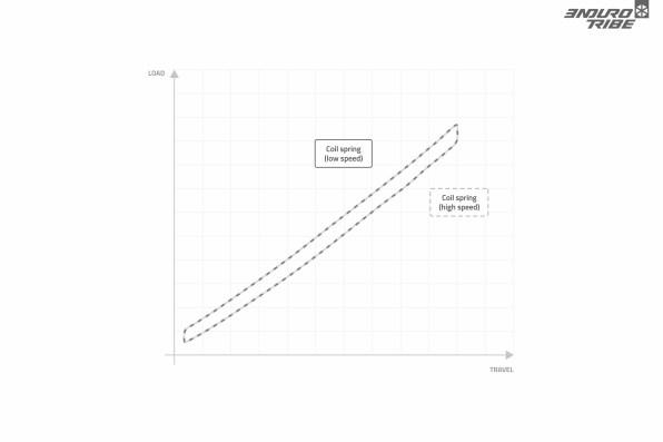 Selon cette approche, un ressort hélicoïdal n'est pas sensible à la fréquence avec laquelle il est sollicité. Haute ou basse vitesse, il offre la même raideur au même stade du débattement. Il se compresse selon le haut de la courbe, et se détend suivant le bas.
