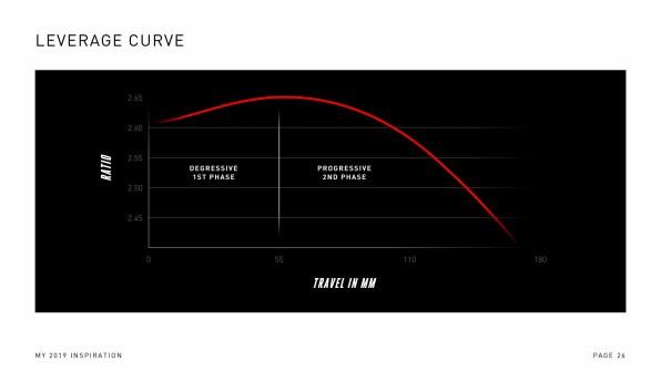 """La courbe de ratio a ainsi la particularité d'être dégressive en début de course, avant d'infléchir au SAG, et offrir une certaine progressivité ensuite. Un procédé qui, on l'a vu à l'essai du Focus SAM2, offre la sensation d'un """"tapis volant""""."""