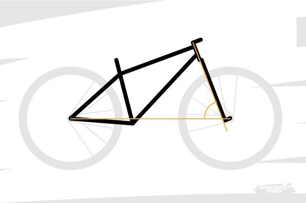 À elles deux, elles forment un angle avec l'horizontale. C'est le second angle important d'un VTT : l'angle de direction. Le triangle avant est ainsi défini.