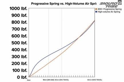 MRP en profite pour vanter les mérites du ressort progressif : qu'ainsi conçu, il gomme clairement le seuil de déclenchement du ressort pneumatique, tout en proposant une progressivité très similaire au bout du compte.