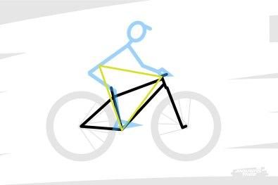 Entre son centre de gravité et ses points d'appuis se dessine donc une première figure : un triangle d'appuis. ou comment le poids que l'on assimile au centre de gravité est relié aux contacts du pilote avec le vélo...