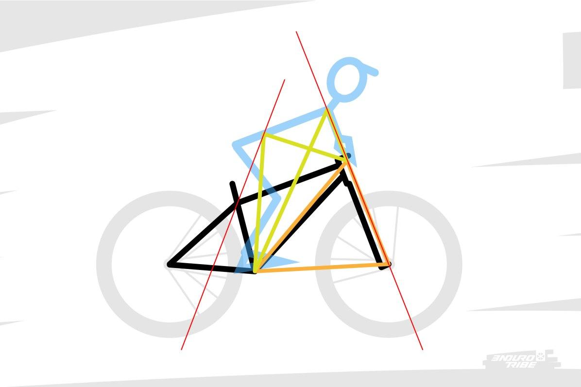 Quoi qu'il en soit, une certaine logique s'installe, et des prolongements se font valoir : la ligne d'épaules qui pèse sur la roue avant, et le centre de gravité sur le boitier/la roue arrière.