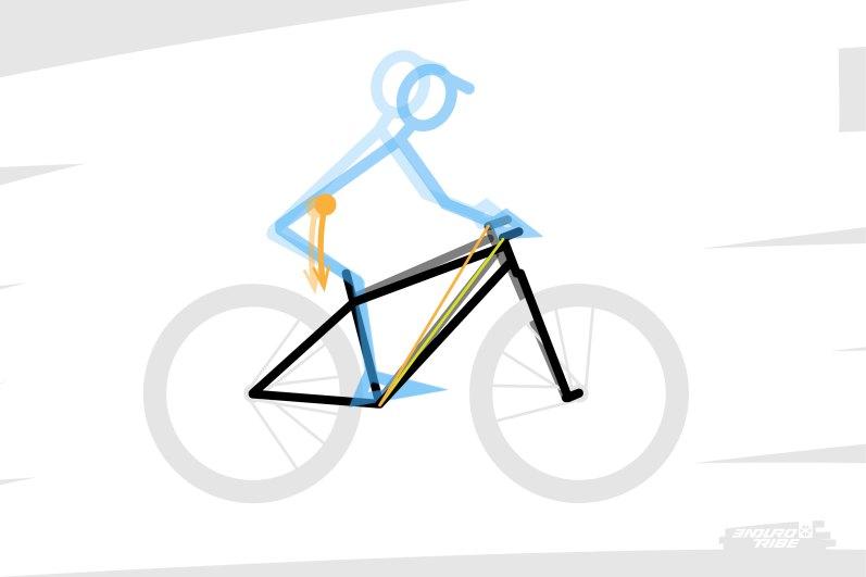 Globalement, plus le segment d'appui du pilote se redresse, plus il suggère au pilote de déporter son bassin, et donc son centre de gravité, vers l'arrière du vélo. De cette manière, reach et stack posent une première tendance.
