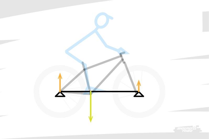 En mécanique, il existe un cas de figure classique qui se prête à la situation : celui de la poutre soumise à une charge ponctuelle, et bi-appuyée. Dans notre cas, on assimile le vélo à la poutre, la charge au poids du pilote transmis au boitier, et les deux appuis aux centres des roues.