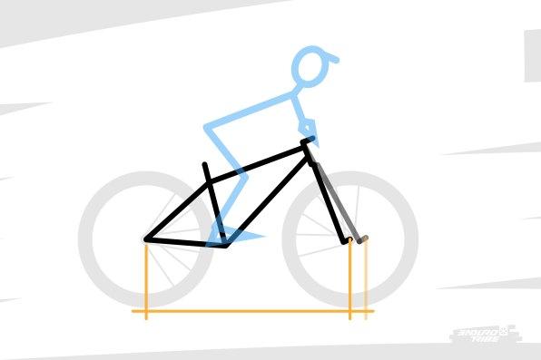 Ou parle-t-on d'un vélo long pour qualifier son empattement, et donc la distance qu'il occupe au sol, et qu'il faut manoeuvrer, alors que son reach est normal ?!