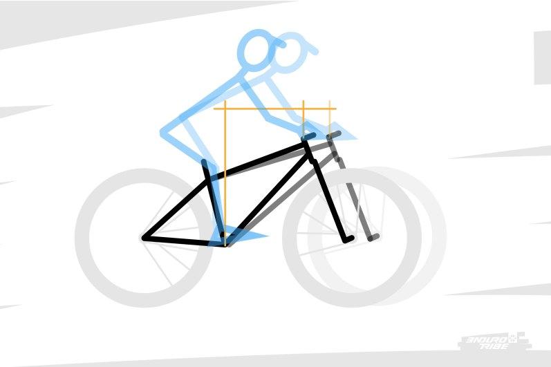 """Le reach d'un vélo définit ainsi la distance qui éloigne le cintre du boitier de pédalier. Plus le reach est important, plus on a la sensation d'un vélo """"long/grand"""" qui offre de la place pour se mouvoir, jusqu'au moment où, trop allongé, c'en devient handicapant."""