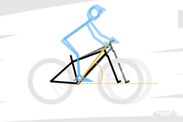 Première règle : qu'il n'y a pas qu'un couple de reach & stack par pilote, mais un ensemble sur lequel notre gabarit peut s'installer... Nos segments (buste, bras, jambes) ont des longueurs fixes, mais des amplitudes de mouvement plus importantes que ce que la gestuelle sur le vélo nécessite. Il est possible, par contre, que les différents couples reach & stack préférés forment une même droite, formant un angle avec l'horizontal relativement constant...