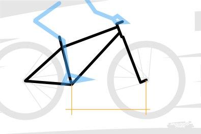 Au point de faire de l'empattement avant, une grandeur très importante dans la géométrie d'un vélo, même si on l'évoque peu.