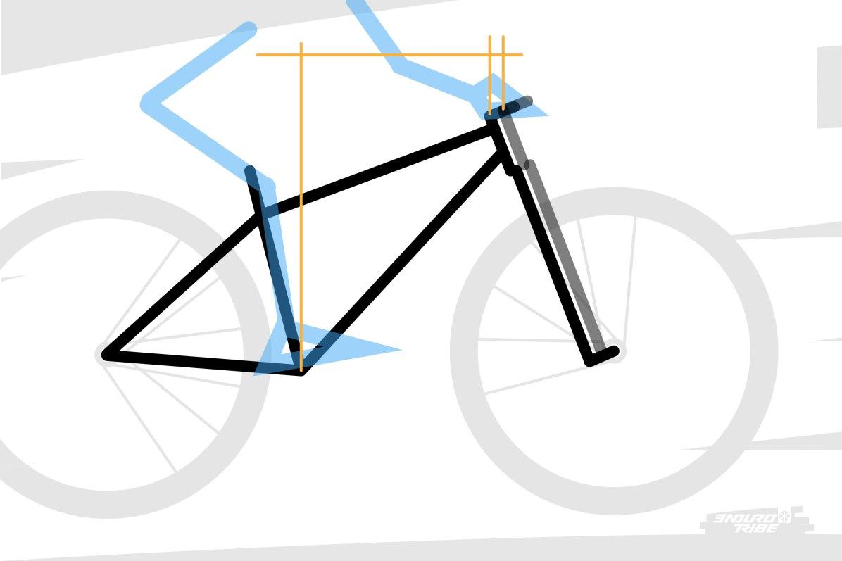 Un vélo et sa géométrie sont donc conçus autour d'un certain offset. Par exemple, pour tenir le même empattement avant et donc, la même répartition des masses, il faut un reach légèrement plus long, pour compenser un offset plus court...