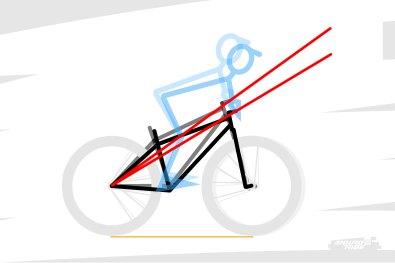 Plus l'angle de direction est verticale, plus la plongée est facilitée, et a un impact important sur l'assiette du vélo, au risque d'avoir l'impression que la roue avant passe sous le cadre.