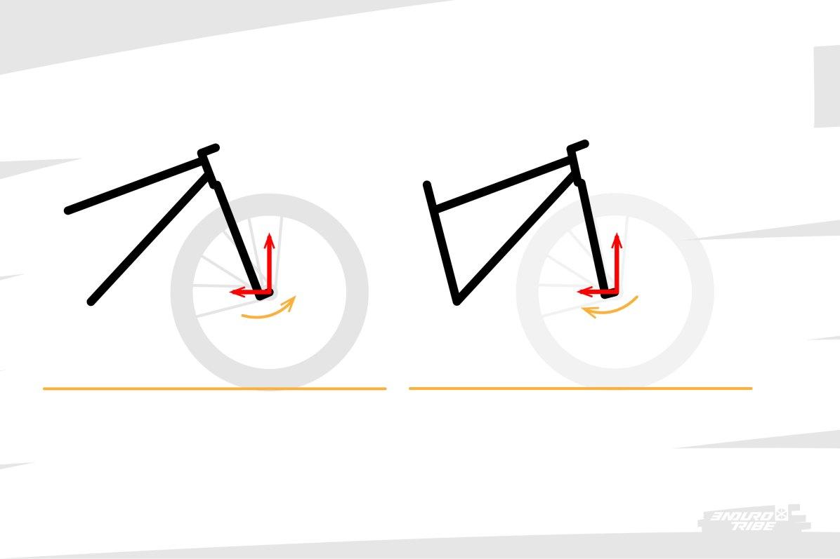 Dans tous les cas, l'angle de direction a un impact sur le fonctionnement de la suspension avant. Couchée, la fourche prend les impacts plus directement dans son axe, mais s'arc-boute sous le poids au risque de pénaliser la sensibilité. Redressée, les impacts sont plus frontaux, et l'arc-boutement intervient à l'impact, d'autant plus au freinage...