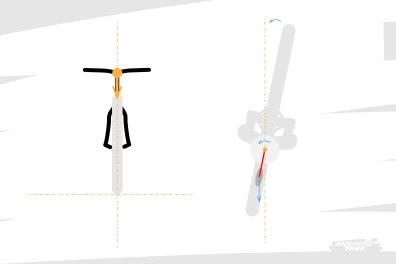 Quand le vélo avance - et tant que le cadre du vélo et notre centre de gravité restent dans un plan vertical - si l'on tourne légèrement le guidon, les efforts du sol sur la roue avant ramènent la direction dans l'axe. Il s'agit d'un couple de rappel.