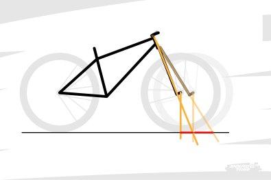 En pratique, plus l'angle de direction est couché, plus la chasse est importante.