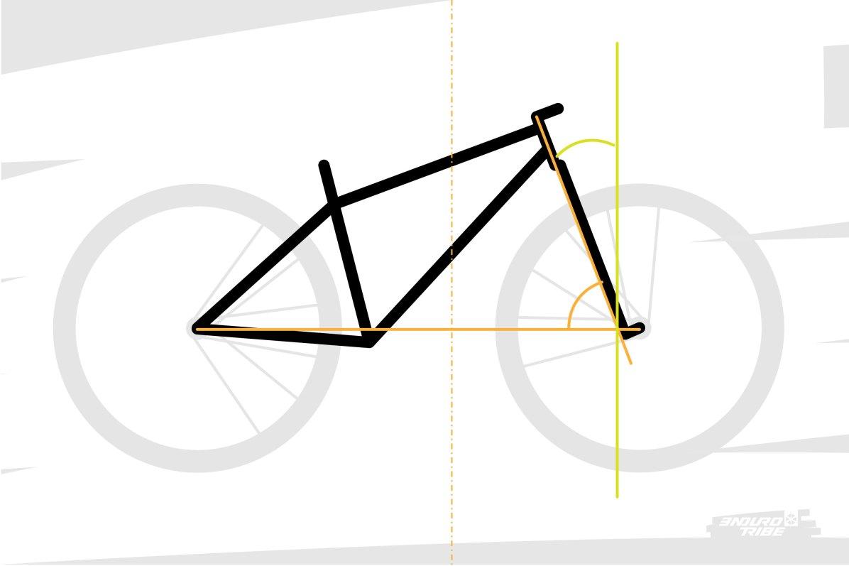 Tout bonnement parce que ce ne sont pas les mêmes ! L'angle de direction se mesure par rapport à l'horizontale, et l'angle de chasse par rapport à la verticale. Certes, ce sont donc des angles complémentaires (A+B=90°) mais si l'angle de direction vaut autour de 65°, l'angle de chasse vaut 25°... Ce ne sont pas les mêmes chiffres ! Pire, ils évoluent de manière opposée : plus l'un est grand, plus l'autre est petit !