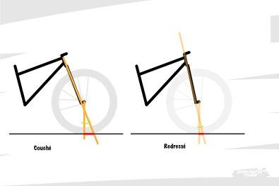 Raison pour laquelle nous tentons d'être vigilants dans nos propos, en évitant de dire d'un vélo qu'il a beaucoup d'angle. Nous préférons dire de l'angle de direction qu'il est redressé (tend vers la verticale) ou couché (se rapproche de l'horizontale).