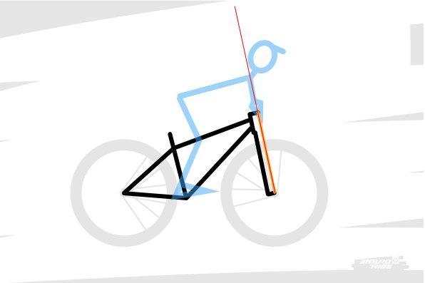 Et que l'on soit déporté vers l'avant au risque de passer par dessus le guidon avec un angle trop redressé, au point parfois, d'avoir le sentiment que la roue avant passe sous le cadre à la moindre occasion...