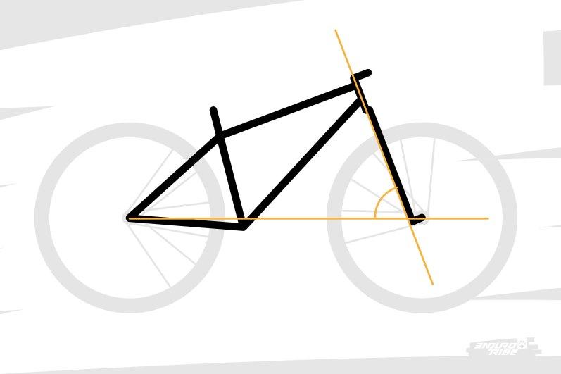 Pour bien saisir, il faut désormais entrer dans le détail de la direction d'un vélo. On l'a vu, l'axe de la direction forme un angle avec l'horizontale.