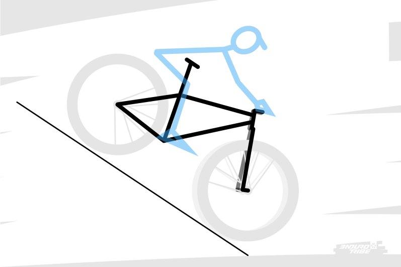 """Reprenons quelque peu le raisonnement. L'allongement des vélos et l'angle de direction couché peuvent avoir un effet : celui de placer naturellement le pilote plus à l'arrière du vélo, et lui offrir l'opportunité de se """"planquer"""" derrière le cintre."""