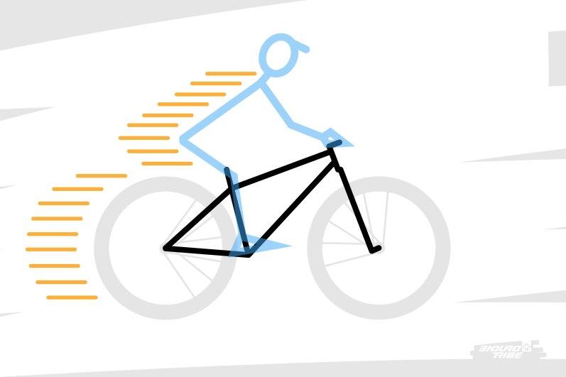 Pour saisir le transfert des masses qui intervient au freinage, il faut isoler dans son esprit l'ensemble vélo + pilote : environ 15 et 80 kg lancés à pleine vitesse avant de toucher aux leviers.