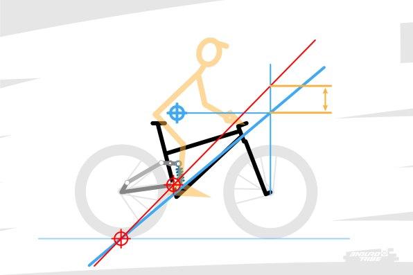 La droite référence sert de repère : c'est elle qui indique le 100% d'Anti-rise. C'est l'écart entre les deux droites, mesuré à la vertical de l'axe de la roue avant, qui permet d'obtenir la valeur d'Anti-rise. On calcule le pourcentage entre projection verticale du segment [point de contact centre de gravité ] et [ce segment +/- cet écart ]. Dans certains cas de figure, comme ici, la droite d'Anti-rise est au dessus, la valeur d'Anti-rise est supérieure à 100%.