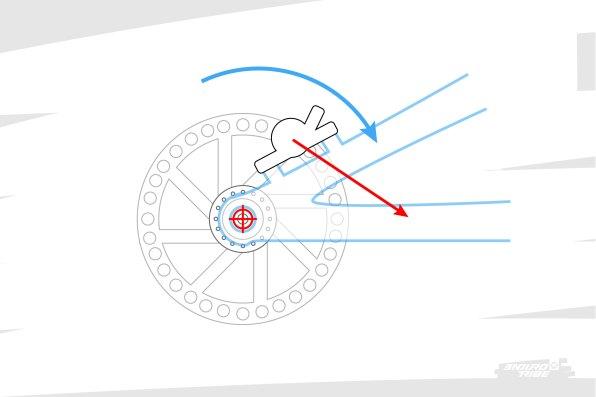 Maintenant, mettons certains principes de la mécanique à profit. On commence par changer de référentiel : plutôt que d'imaginer la roue en rotation et l'étrier fixe, imaginons l'inverse ! Dans ce cas, lorsque l'on freine, l'étrier exerce un effort sur l'élément auquel il est fixé. On peut donc même comprendre qu'il ait tendance à faire tourner la pièce à laquelle il est fixé, autour de l'axe de roue arrière par exemple.