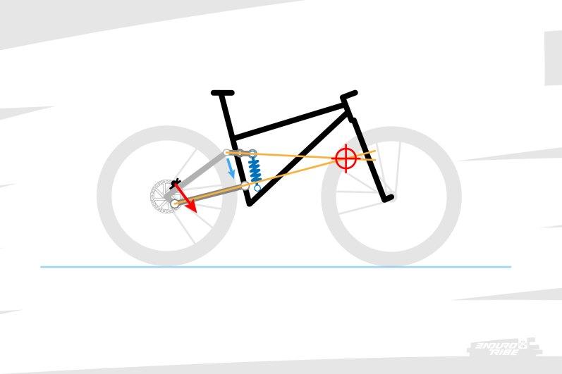 Localiser ce point de pivot virtuel est assez facile : il se situe à l'intersection des biellettes qui suspendent le bras arrière. Ici, le point de pivot se situe de telle manière que le bras va plutôt pivoter en détendant la suspension.