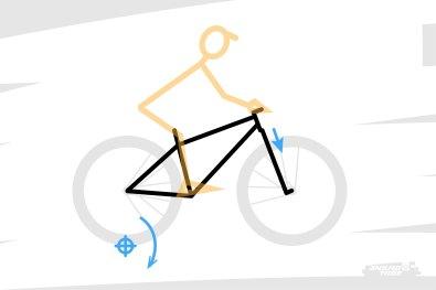 """Ça dépend notamment du frein qui est actionné en premier. Pour simplifier, et pour coller à la méthode de calcul de l'Anti-rise qui caractérise la suspension arrière, on considère que le frein arrière est actionné en premier, ou du moins qu'il a un effet suffisant dans un premier temps, pour initier le mouvement. On considère également que le freinage est suffisamment puissant pour """"solidariser"""" la roue arrière au triangle arrière. Dans ce cas, c'est autour du point de contact roue arrière/sol que le vélo pivote."""