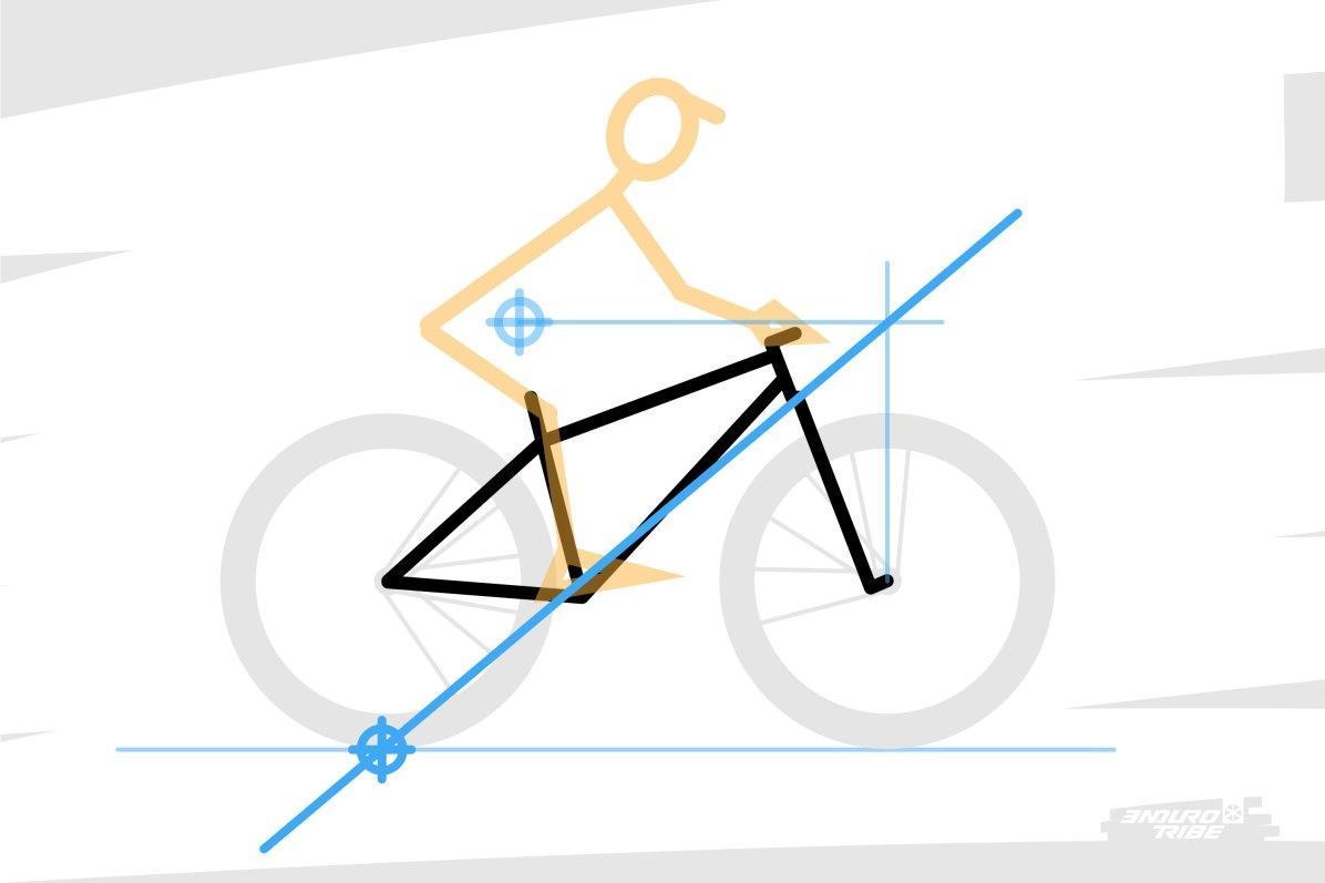 Entre le point de contact de la roue arrière au sol, et l'intersection des projections précédemment citées, se dessine une droite. C'est la référence qui va nous servir par la suite...