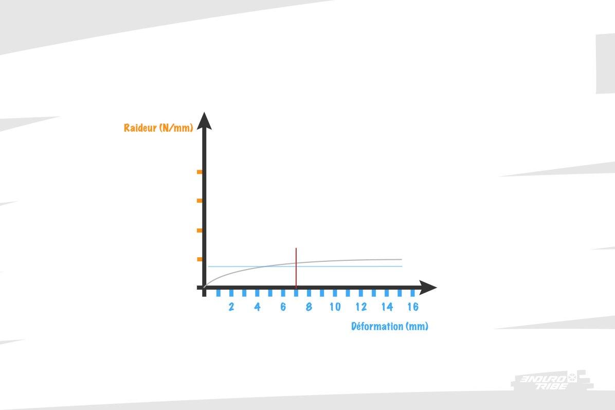 Il suffit de comparer les courbes de raideur pour saisir la différence. Pour la déformation dont on parle, la raideur de l'une est plus importante que celle de l'autre. Si l'on comparait les rigidités, on serait face à une impasse. En comparant les raideurs, on visionne et on explique plus facilement la différence de perception.