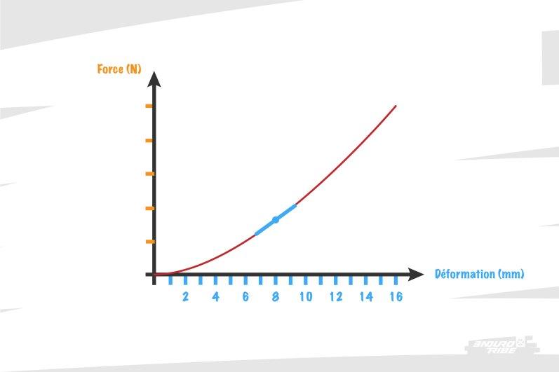 Graphiquement, la dérivée d'une courbe signifie que l'on cherche à connaitre sa pente à chaque point qui la constitue.