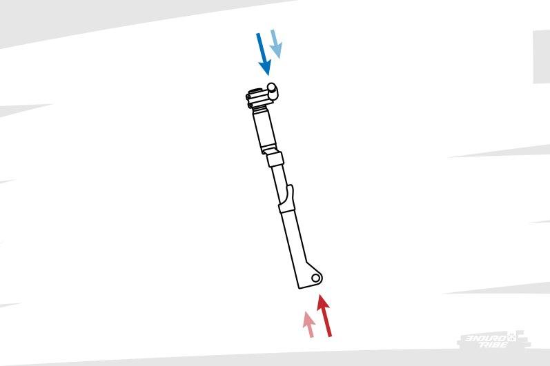On prend ici la suspension avant pour exemple. À chaque sollicitation, la suspension est prise en sandwich entre une force qui provient du sol, et une force qui provient du passager. Un bon pilote sait adapter son pilotage pour que son effort (appui) soit proportionné à ce qui provient du sol. Trop faible, il prendra le guidon dans les dents. Trop fort, tout va se tasser, trop de pression au sol, ça finit généralement en glissade et/ou par être catapulté.